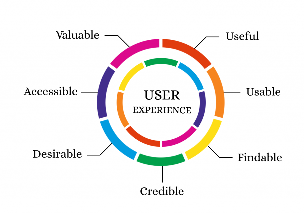 Google Search Engine Optimization User Experience