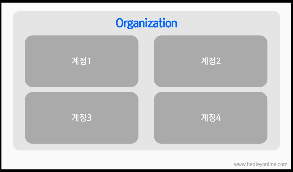 GA Grouping